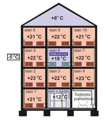 4. termodinamička cjelina je zgrada